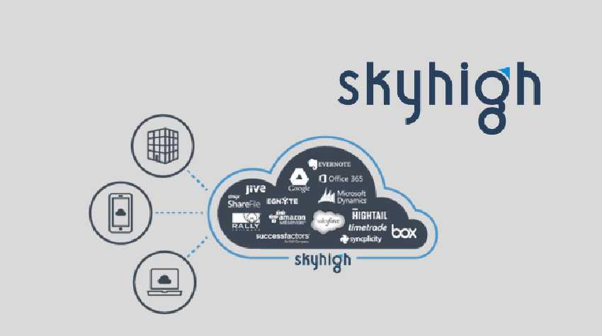 To Control the Cloud Skyhigh Networks Raises USD 40 Million