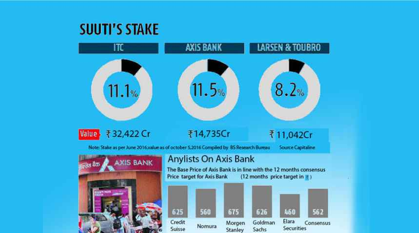 Govt will soon initiate Suuti share sale